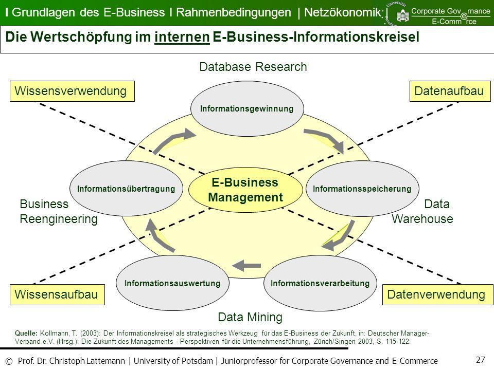 Die Wertschöpfung im internen E-Business-Informationskreisel