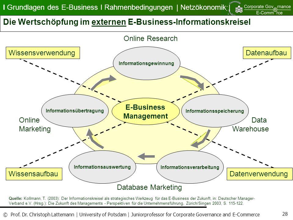 Die Wertschöpfung im externen E-Business-Informationskreisel