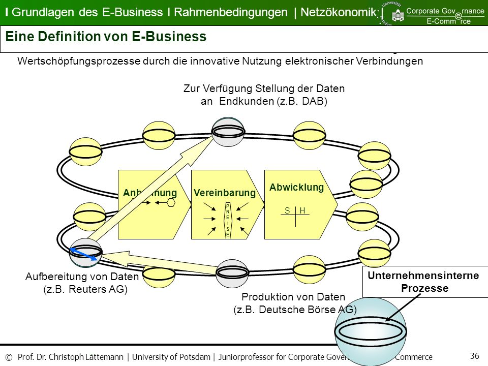 Eine Definition von E-Business