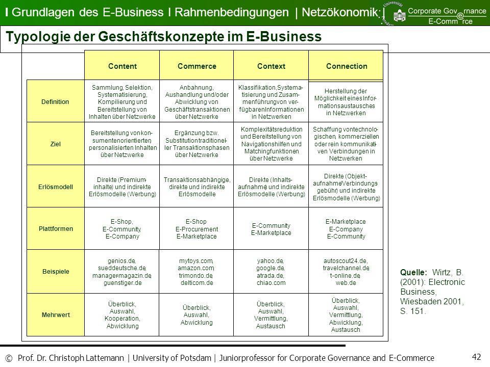 Typologie der Geschäftskonzepte im E-Business