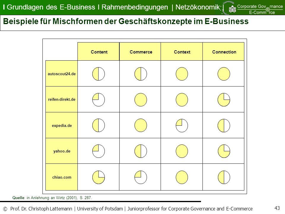 Beispiele für Mischformen der Geschäftskonzepte im E-Business