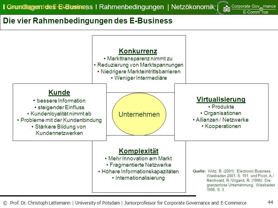 Die vier Rahmenbedingungen des E-Business