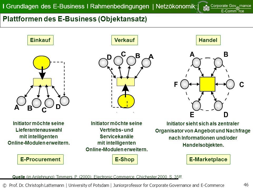 Plattformen des E-Business (Objektansatz)