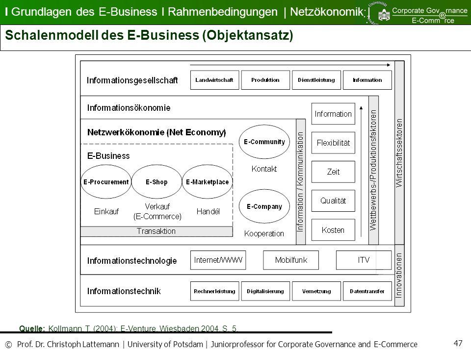 Schalenmodell des E-Business (Objektansatz)