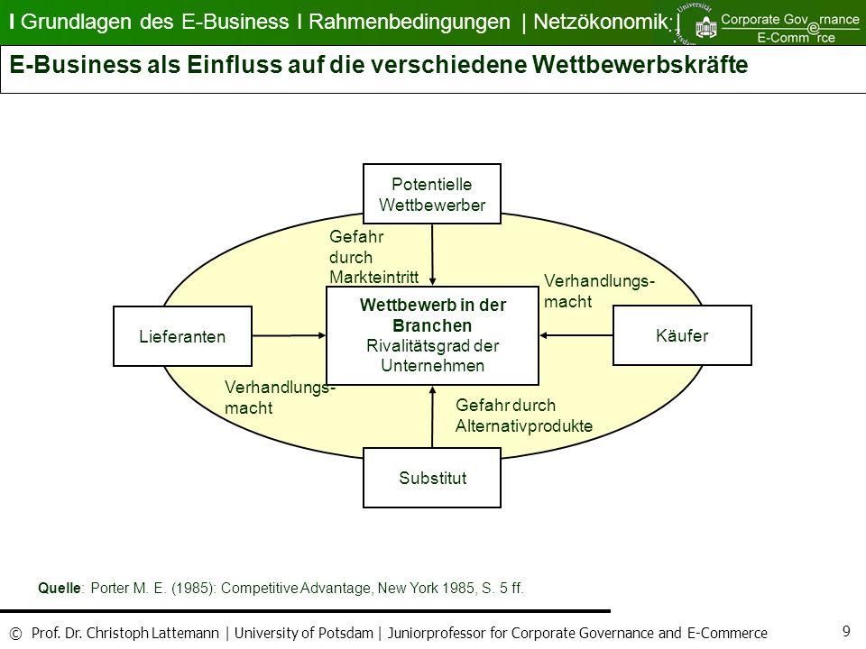 E-Business als Einfluss auf die verschiedene Wettbewerbskräfte