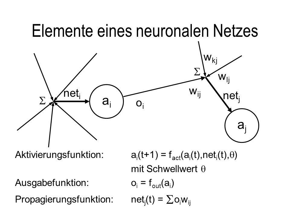 Elemente eines neuronalen Netzes