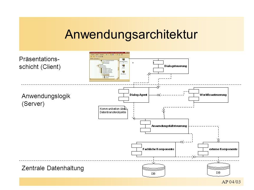 Anwendungsarchitektur