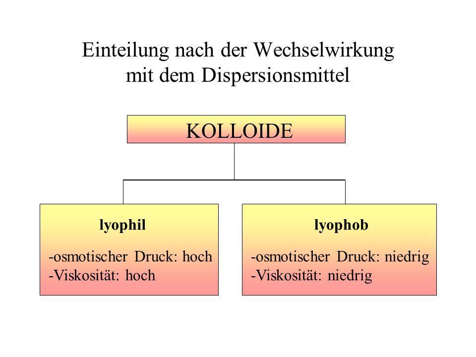 Einteilung nach der Wechselwirkung mit dem Dispersionsmittel