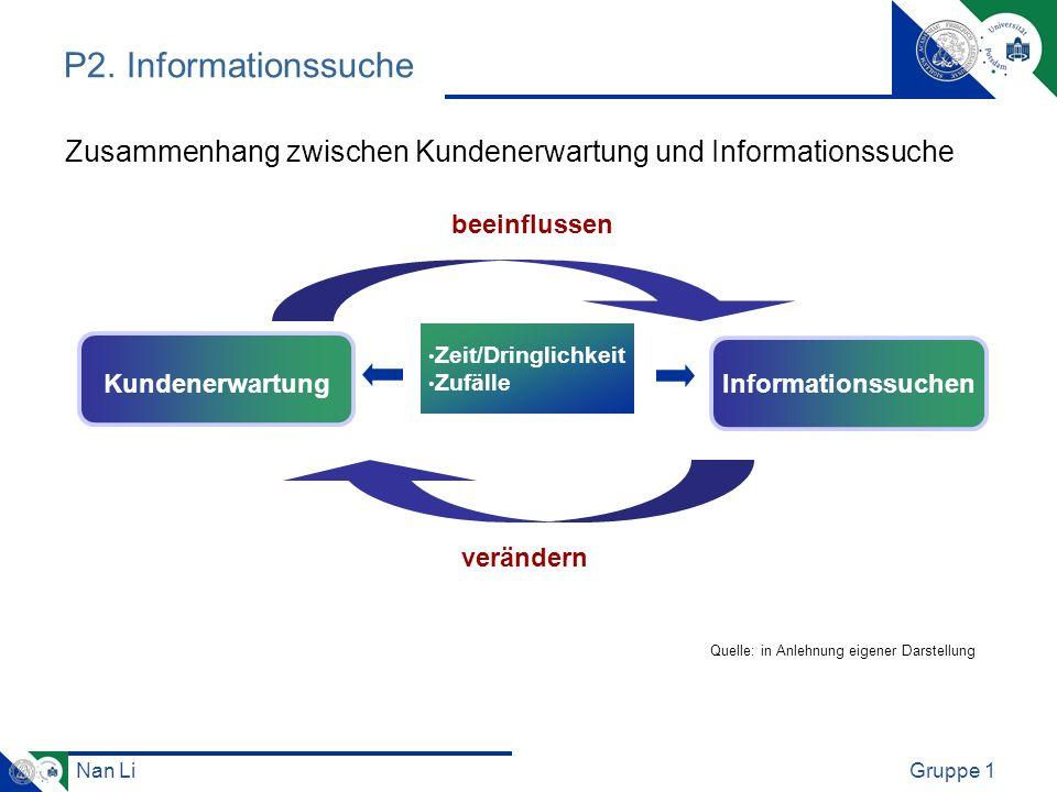 Zusammenhang zwischen Kundenerwartung und Informationssuche