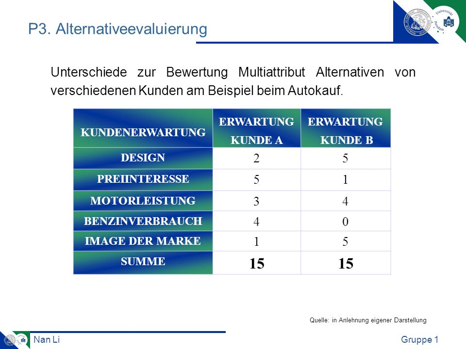 P3. Alternativeevaluierung