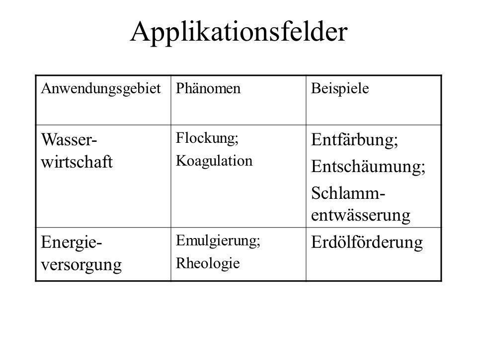 Applikationsfelder Wasser-wirtschaft Entfärbung; Entschäumung;
