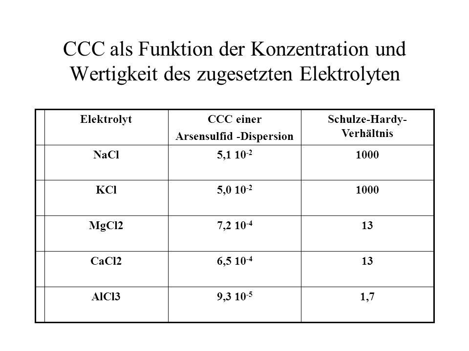 Arsensulfid -Dispersion Schulze-Hardy-Verhältnis