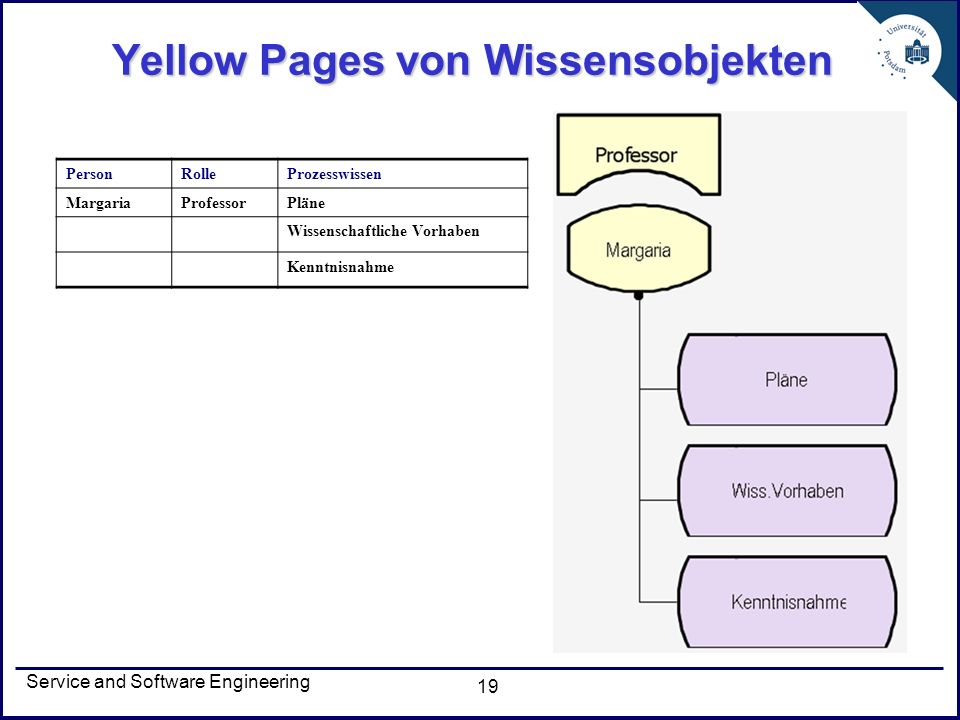 Yellow Pages von Wissensobjekten