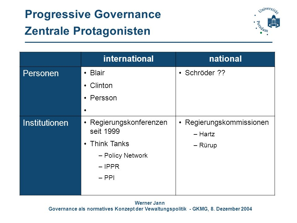 Progressive Governance Zentrale Protagonisten