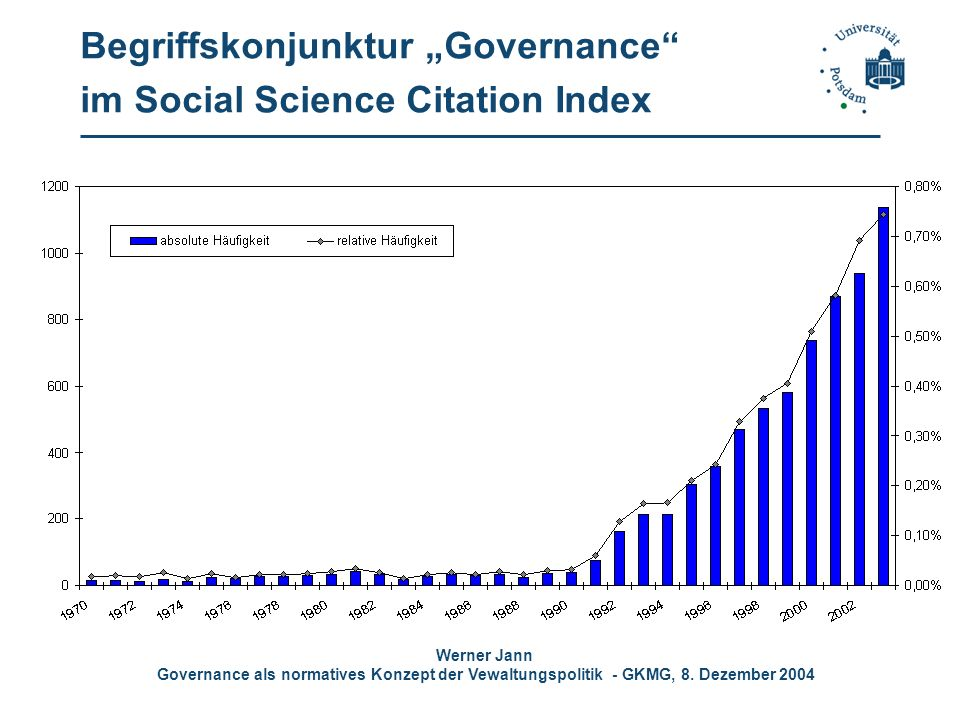 "Begriffskonjunktur ""Governance im Social Science Citation Index"