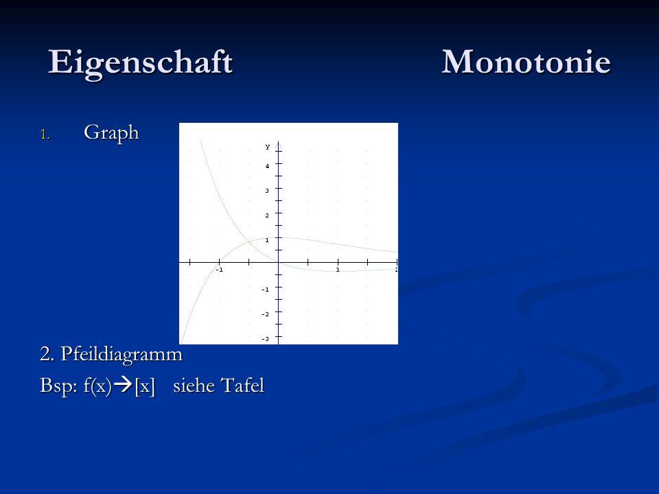 Eigenschaft Monotonie