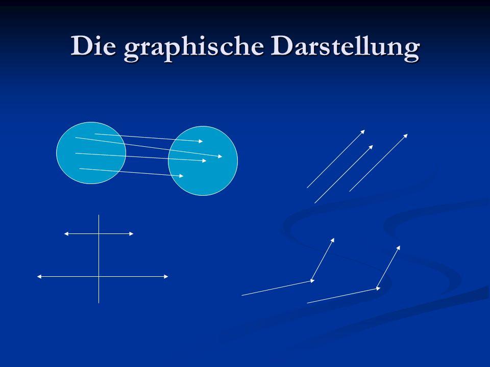 Die graphische Darstellung