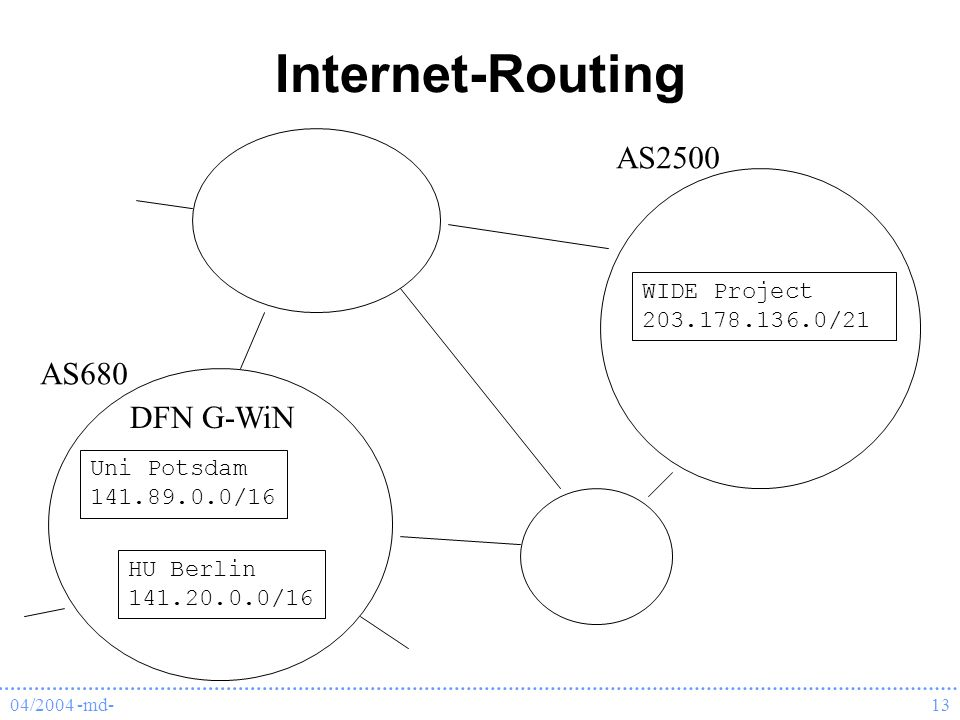 Internet-Routing AS2500 AS680 DFN G-WiN WIDE Project 203.178.136.0/21