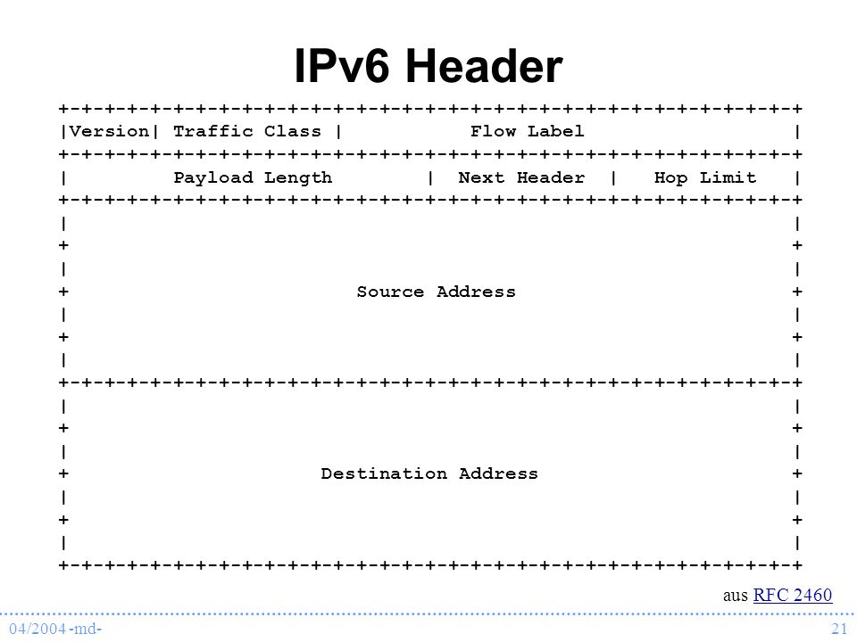 IPv6 Header +-+-+-+-+-+-+-+-+-+-+-+-+-+-+-+-+-+-+-+-+-+-+-+-+-+-+-+-+-+-+-+-+ |Version| Traffic Class | Flow Label |