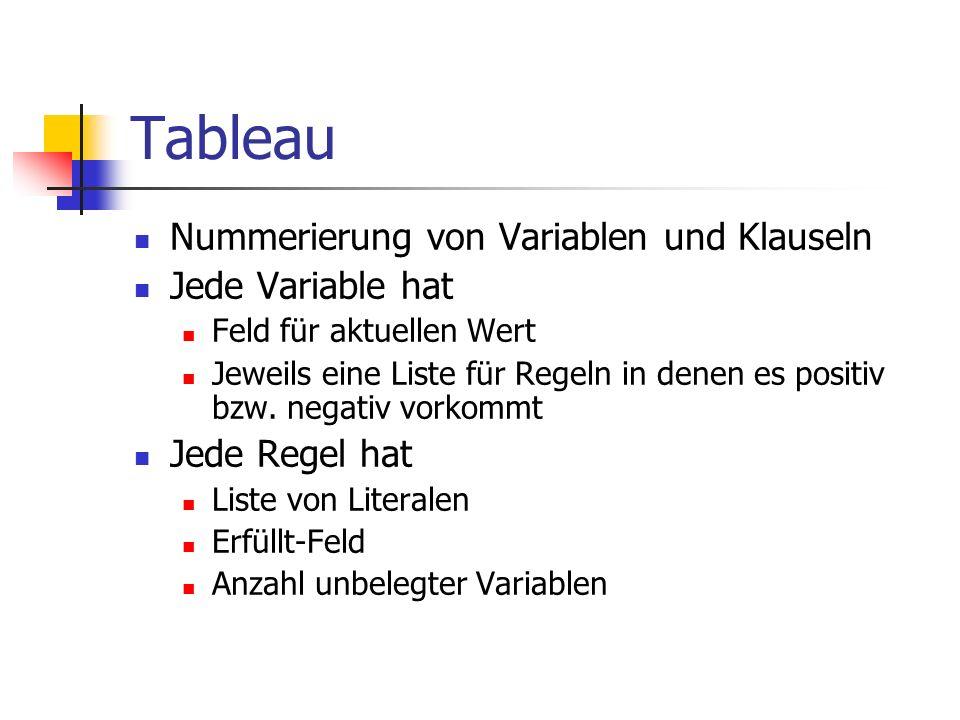 Tableau Nummerierung von Variablen und Klauseln Jede Variable hat