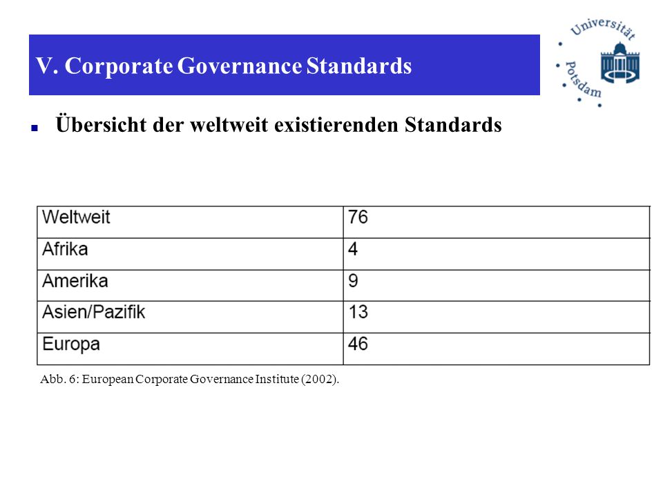V. Corporate Governance Standards