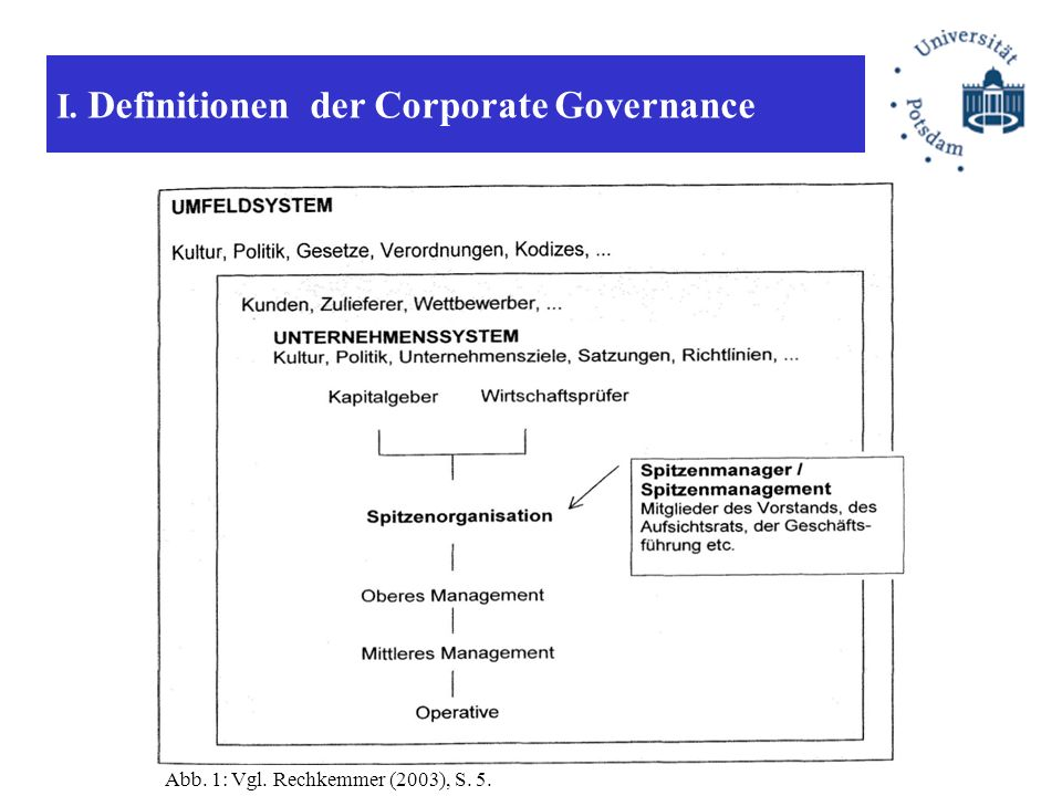 I. Definitionen der Corporate Governance