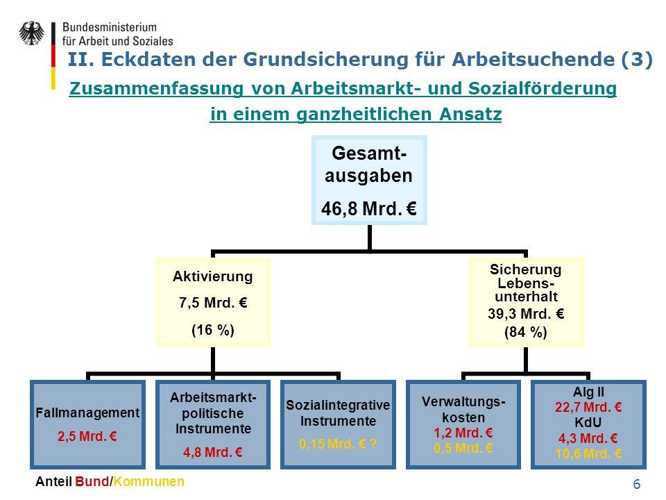 II. Eckdaten der Grundsicherung für Arbeitsuchende (3)