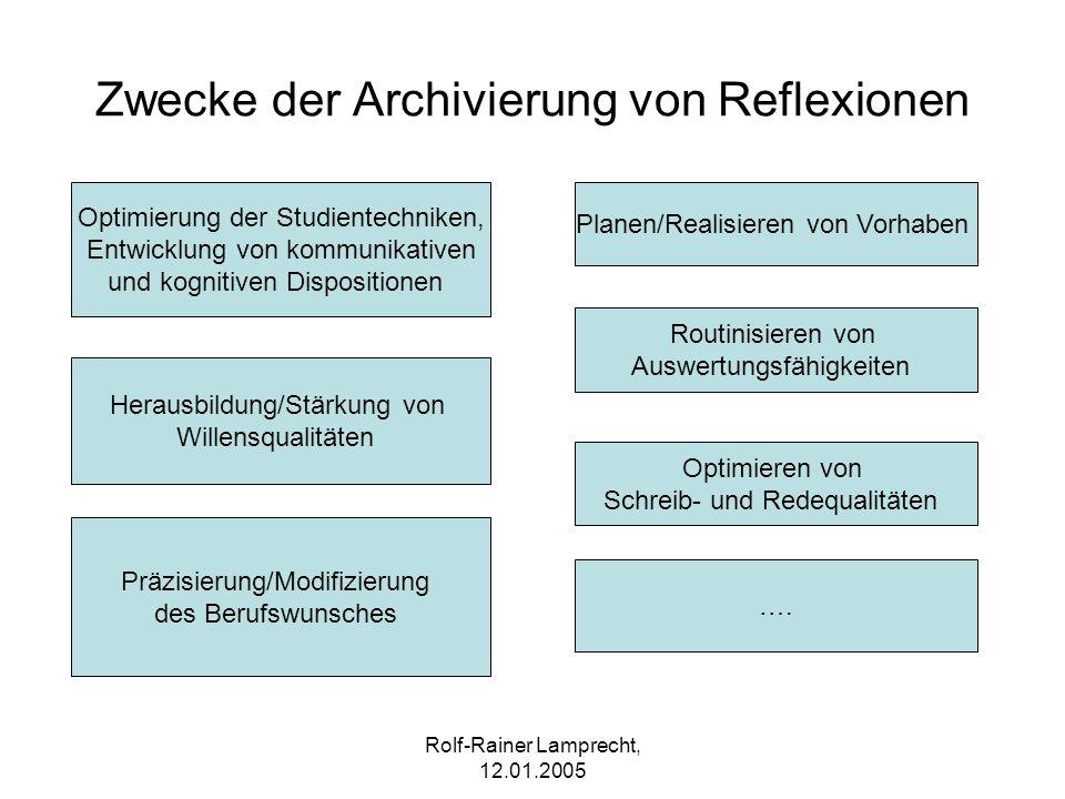 Zwecke der Archivierung von Reflexionen