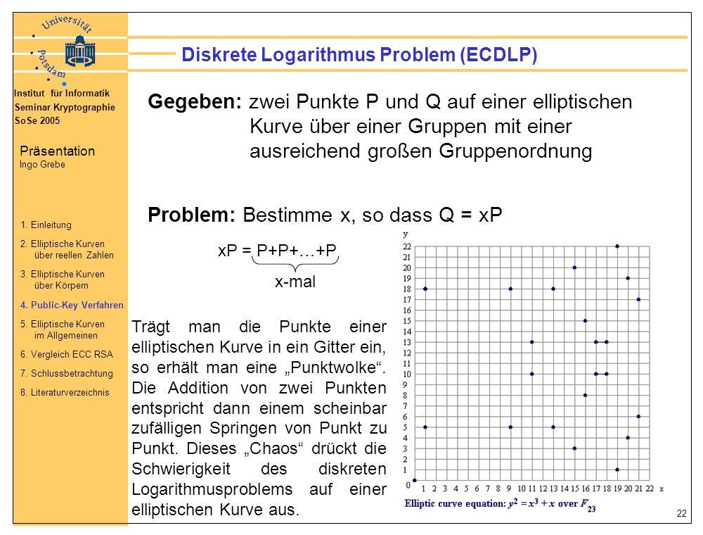 Diskrete Logarithmus Problem (ECDLP)