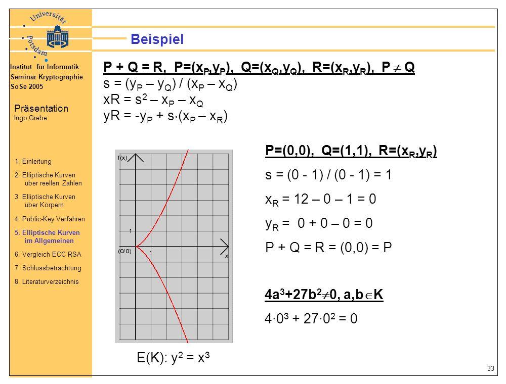 P + Q = R, P=(xP,yP), Q=(xQ,yQ), R=(xR,yR), P  Q