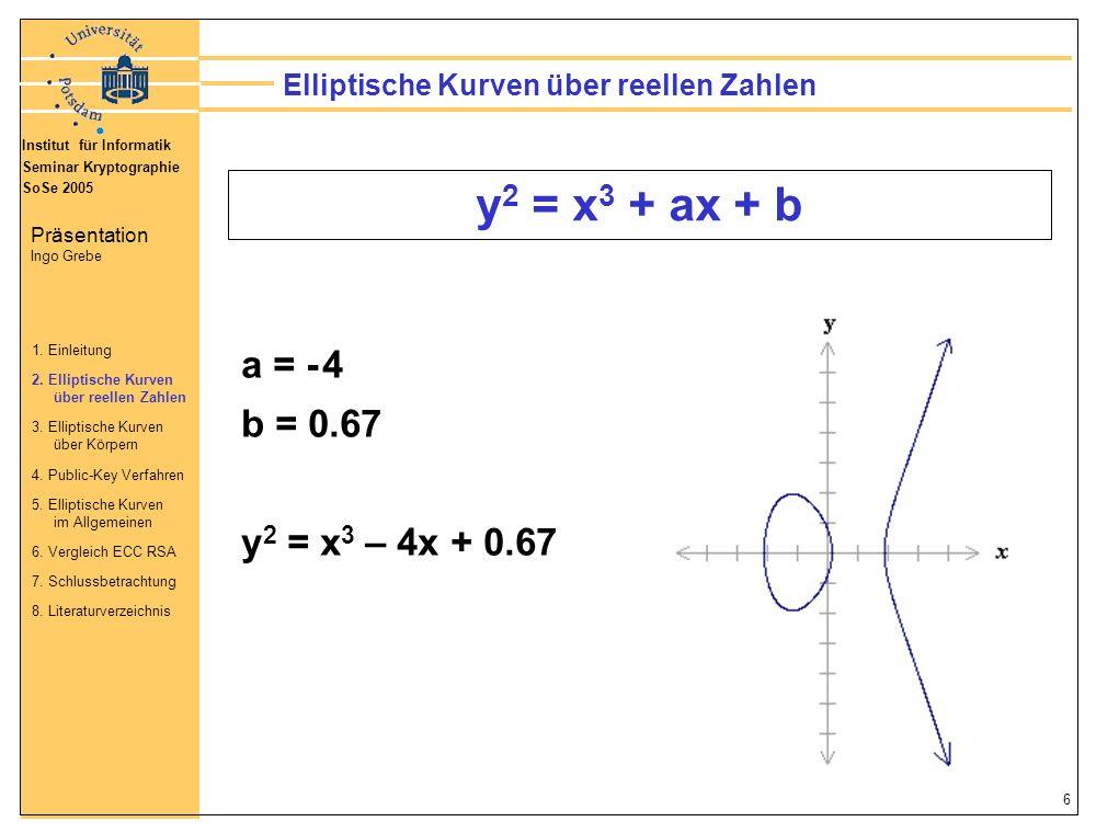 Elliptische Kurven über reellen Zahlen