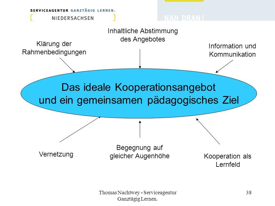 Das ideale Kooperationsangebot und ein gemeinsamen pädagogisches Ziel