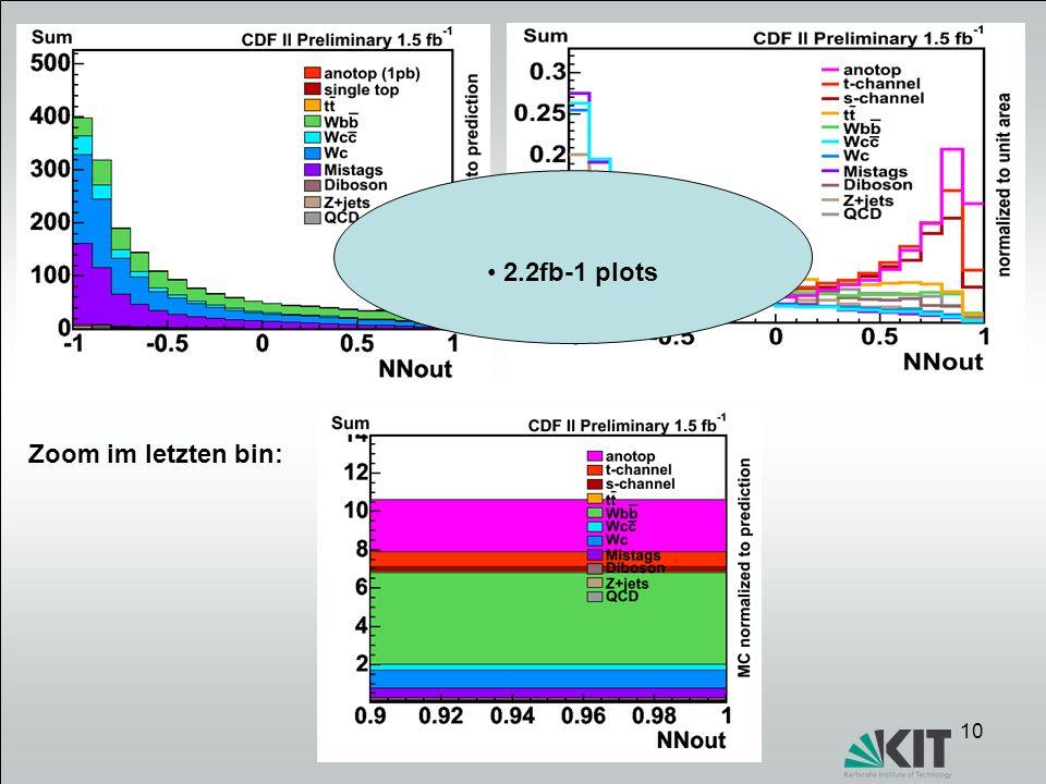 2.2fb-1 plots Zoom im letzten bin: