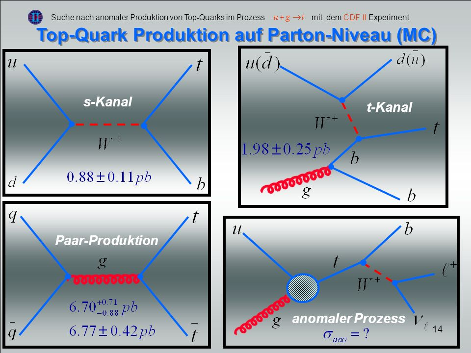 Top-Quark Produktion auf Parton-Niveau (MC)