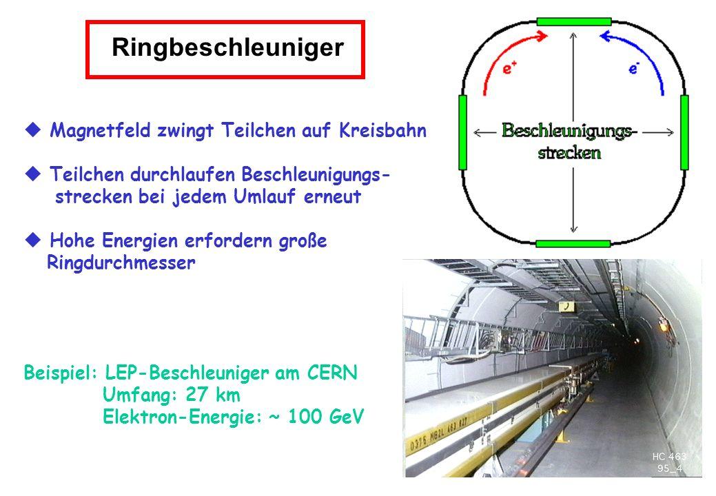 Ringbeschleuniger  Magnetfeld zwingt Teilchen auf Kreisbahn