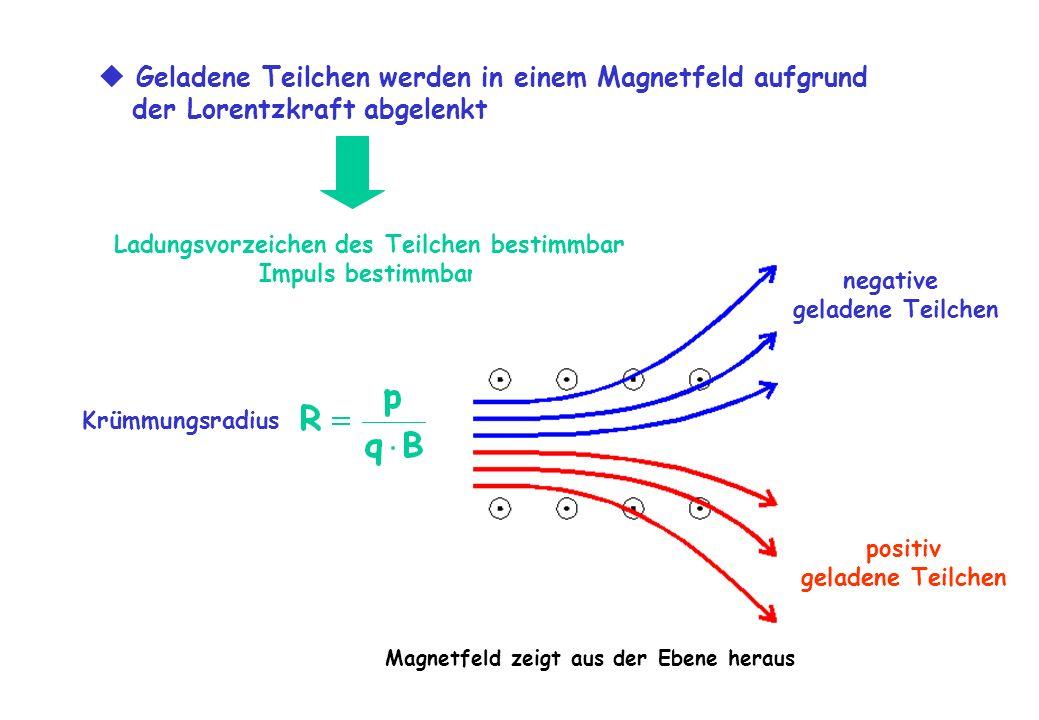  Geladene Teilchen werden in einem Magnetfeld aufgrund