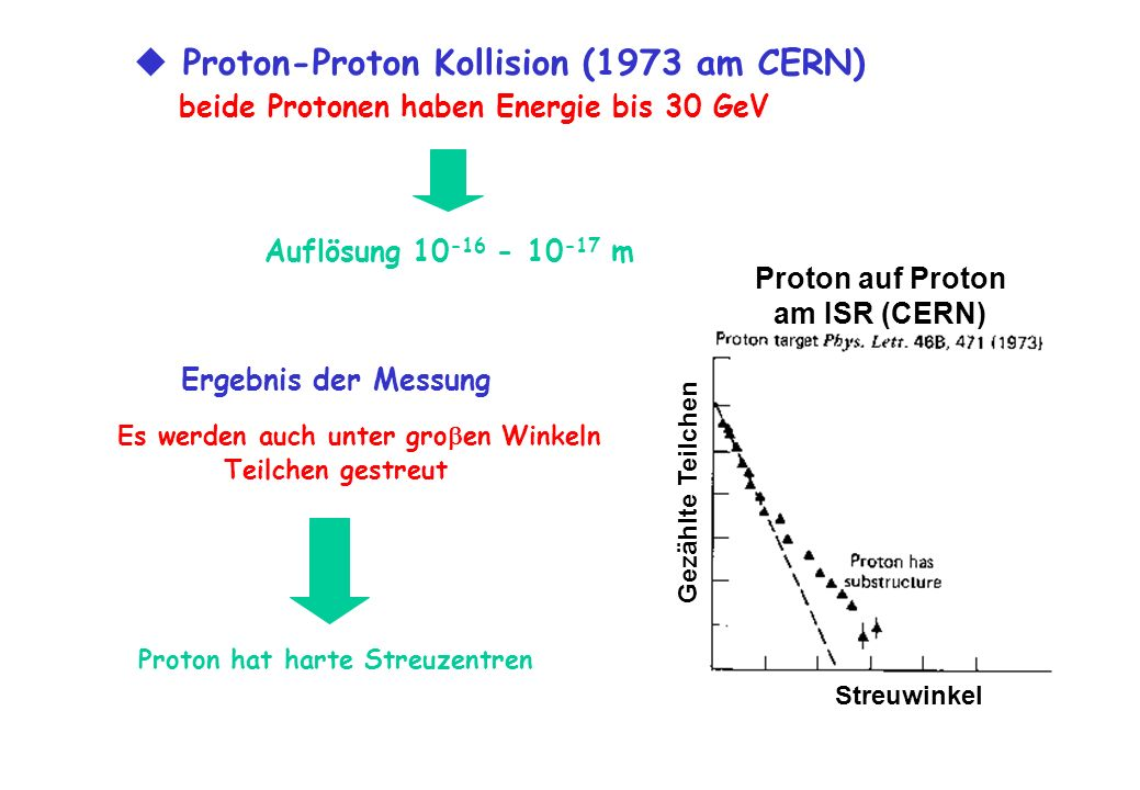 Es werden auch unter groen Winkeln Proton hat harte Streuzentren