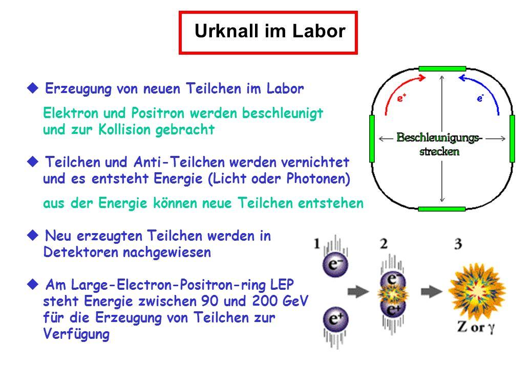 Urknall im Labor  Erzeugung von neuen Teilchen im Labor