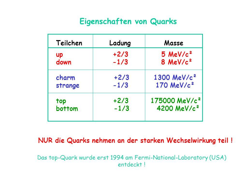Eigenschaften von Quarks