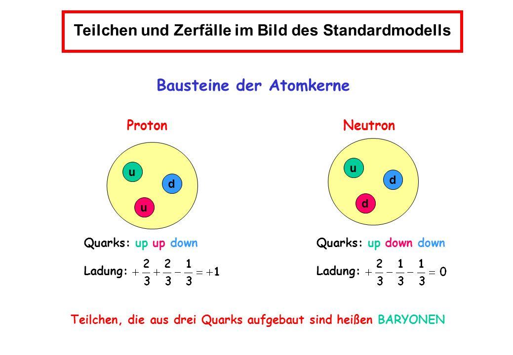 Teilchen und Zerfälle im Bild des Standardmodells