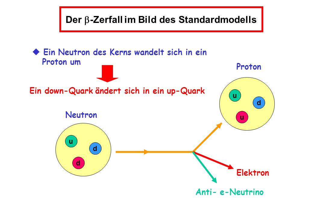 Ein down-Quark ändert sich in ein up-Quark