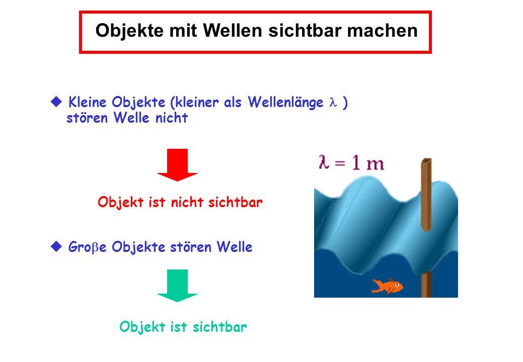 Objekte mit Wellen sichtbar machen Objekt ist nicht sichtbar