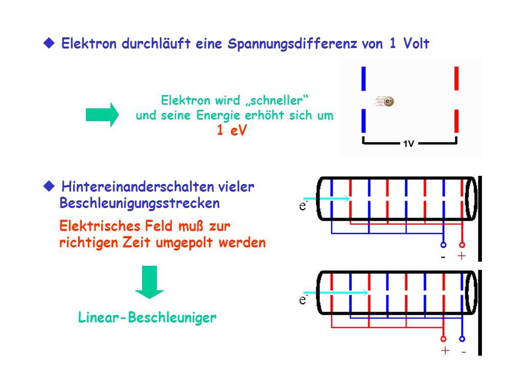 1 eV Linear-Beschleuniger