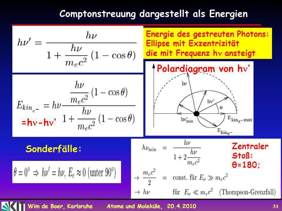Comptonstreuung dargestellt als Energien