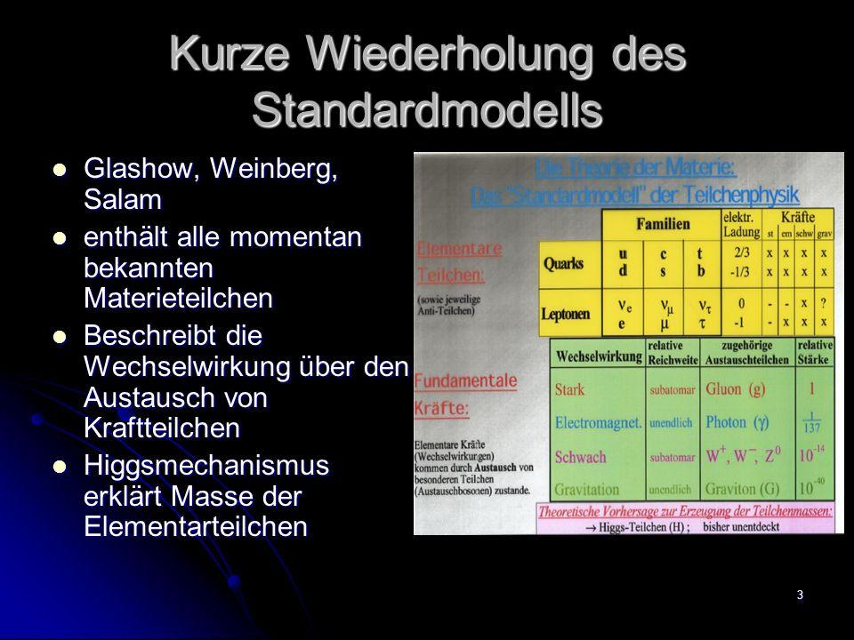 Kurze Wiederholung des Standardmodells