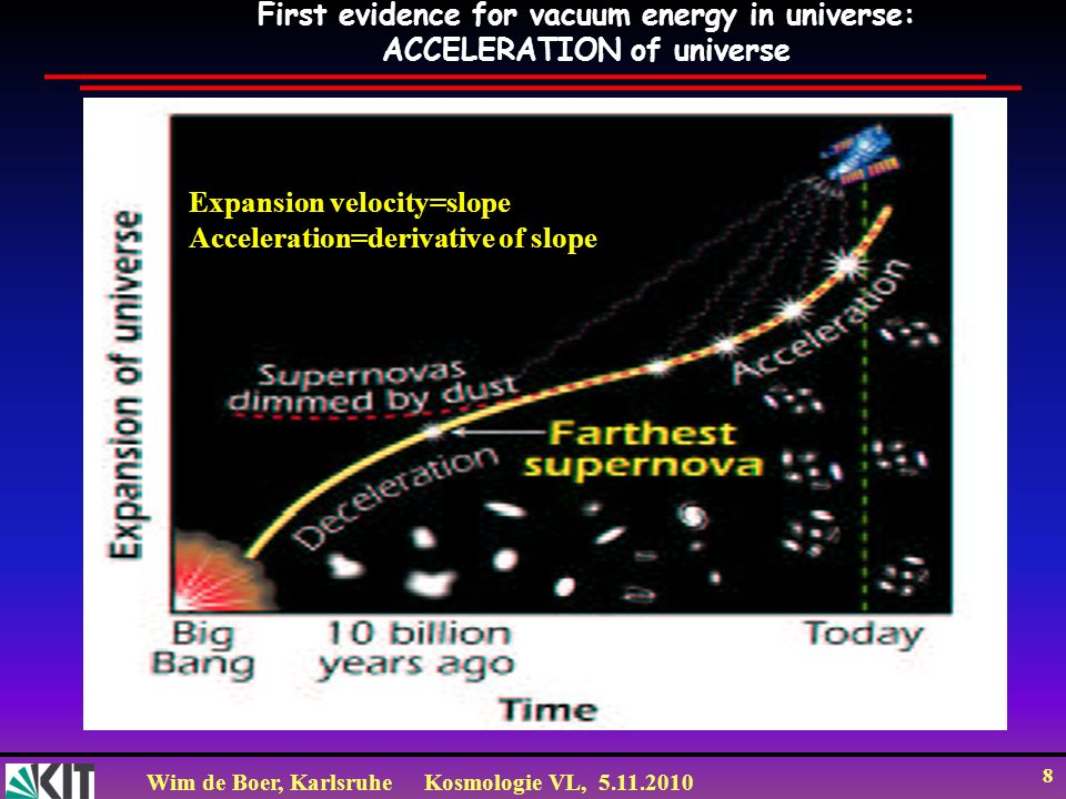 First evidence for vacuum energy in universe: ACCELERATION of universe