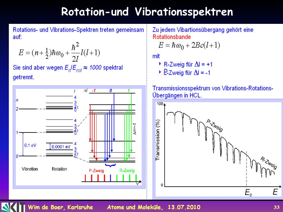 Rotation-und Vibrationsspektren