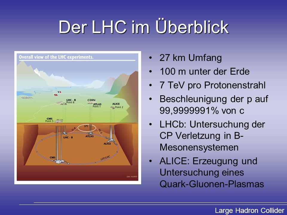 Der LHC im Überblick 27 km Umfang 100 m unter der Erde