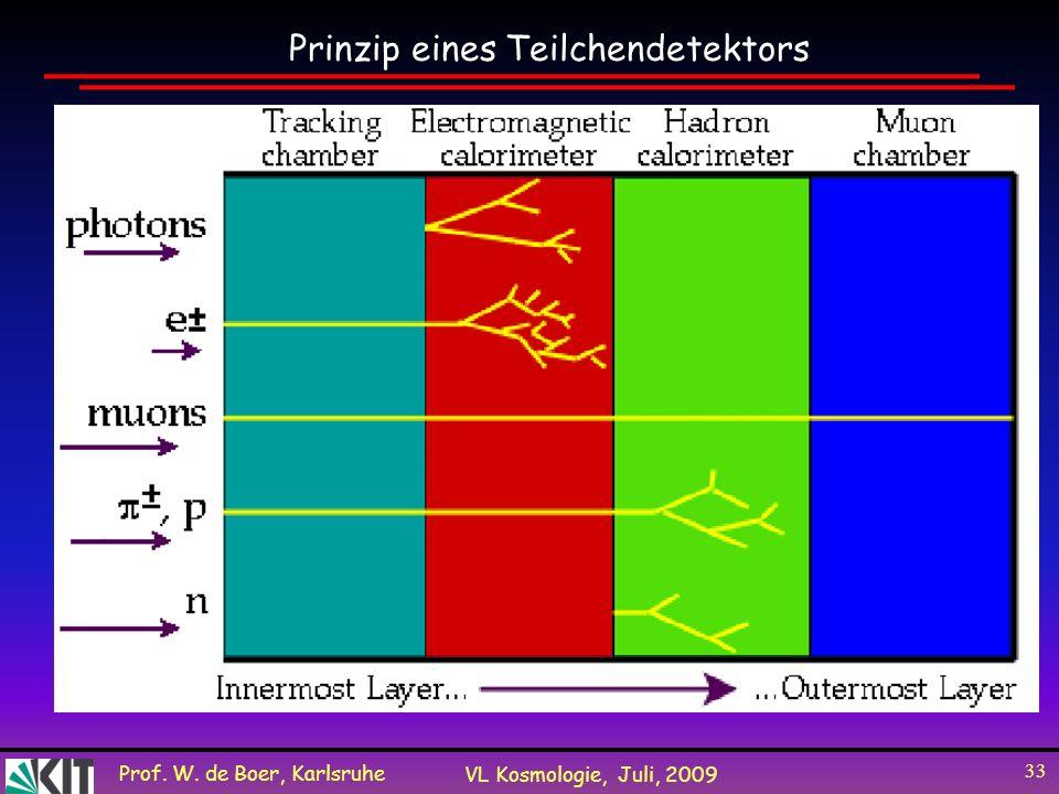 Prinzip eines Teilchendetektors
