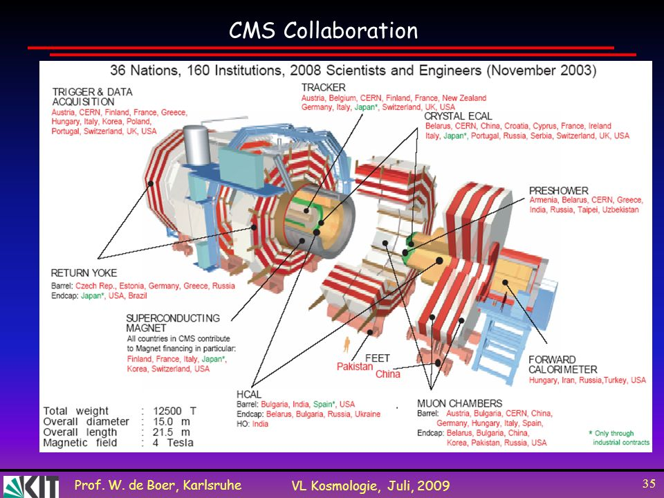 CMS Collaboration